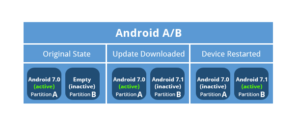 android A/B update mechanism
