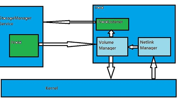 Android StorageManagerService and VOLD interaction| Part 2/2