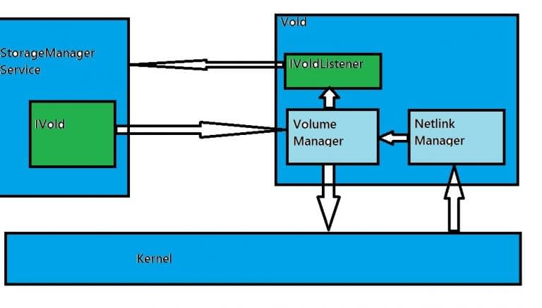 Basic workflow diagram of android vold